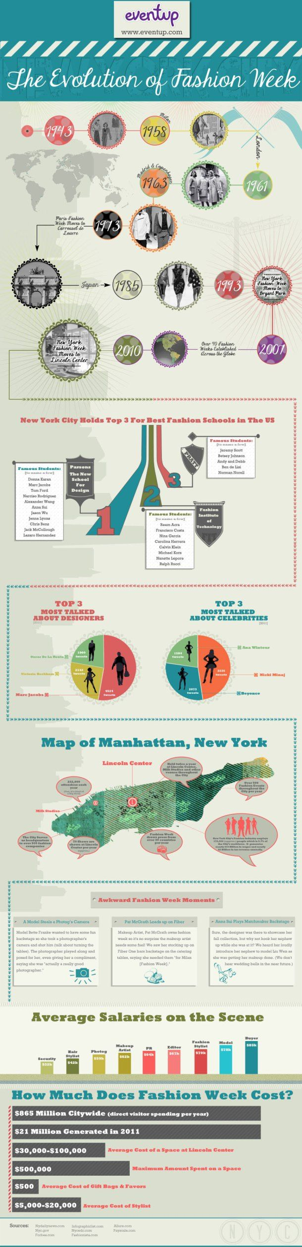 17 best images about infographics fashion on pinterest