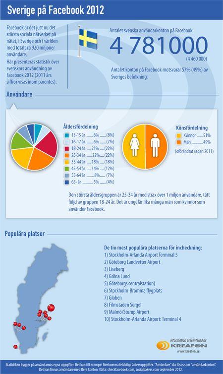 Så här använder vi svenskar Facebook 2012. Sammanställning och infografik: Kreafon. Källor: Checkfacebook och  Socialbakers (sept 2012)