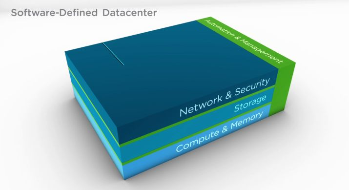 What is Software Defined Data Center (SDDC)? The Software Defined Data Center is easier and cheaper to deploy IT resources for the next evolutionary step.