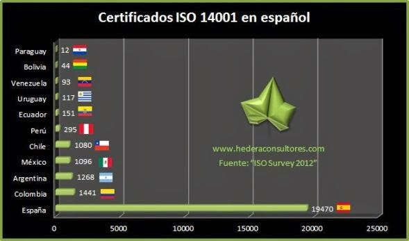 Certificación ISO 14001 en español
