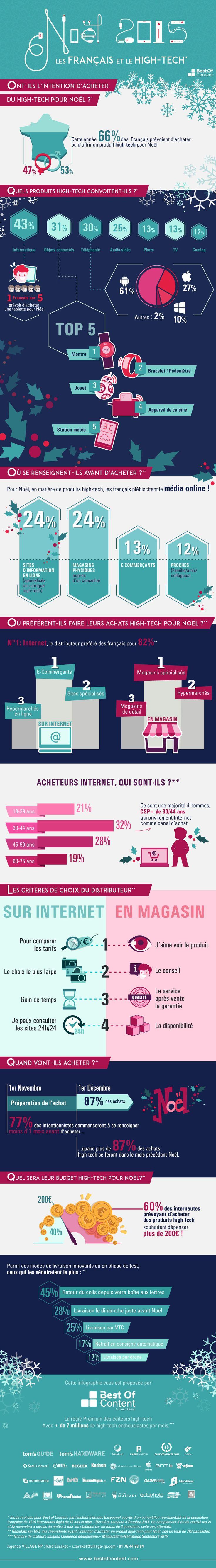 Les Français de plus en plus fans d'objets connectés [Infographie]  Plus de découvertes sur Le Blog Domotique.fr #domotique #smarthome #homeautomation