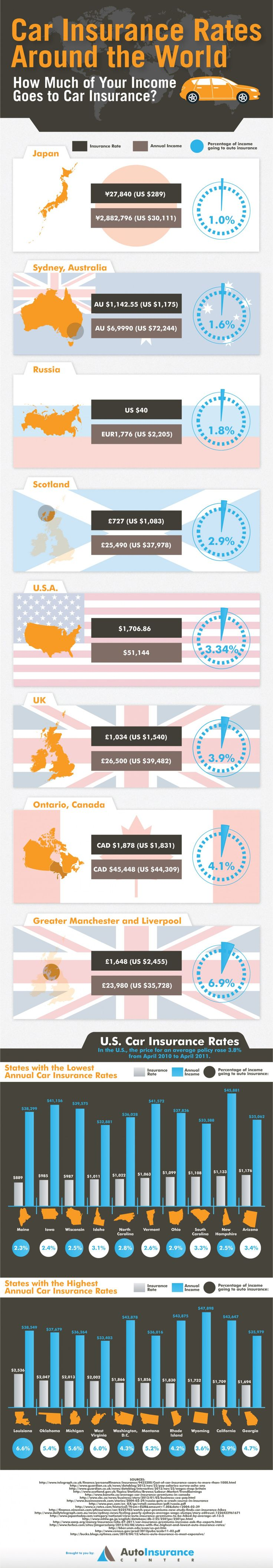 Car insurance rates around the world for more information or a quote on your auto