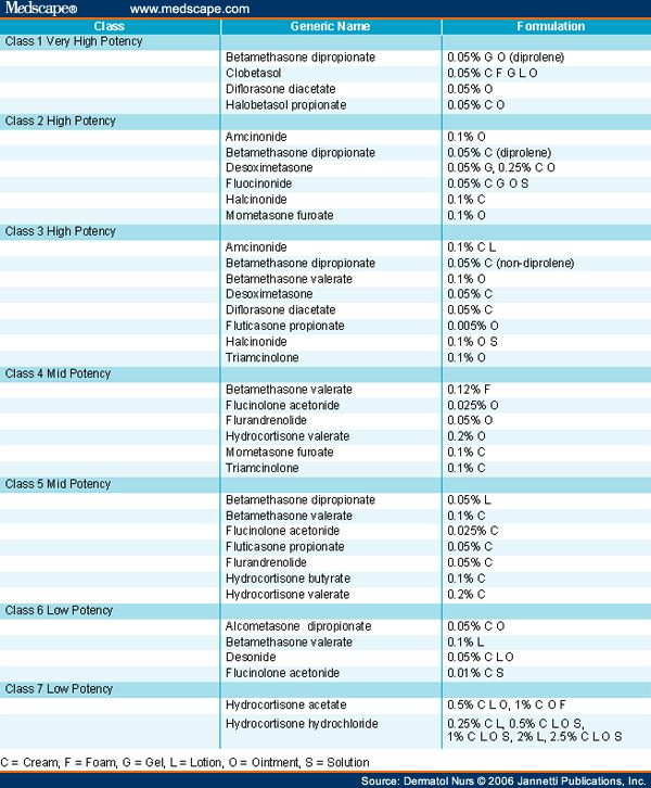topical steroid potency chart australia