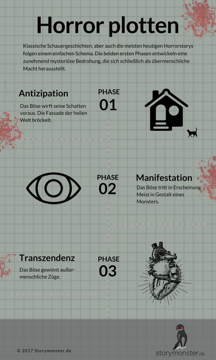 49 besten Infografiken für Autoren Bilder auf Pinterest ...