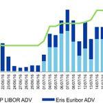 ICE Eris Interest Rate Futures Achieve Record Volume
