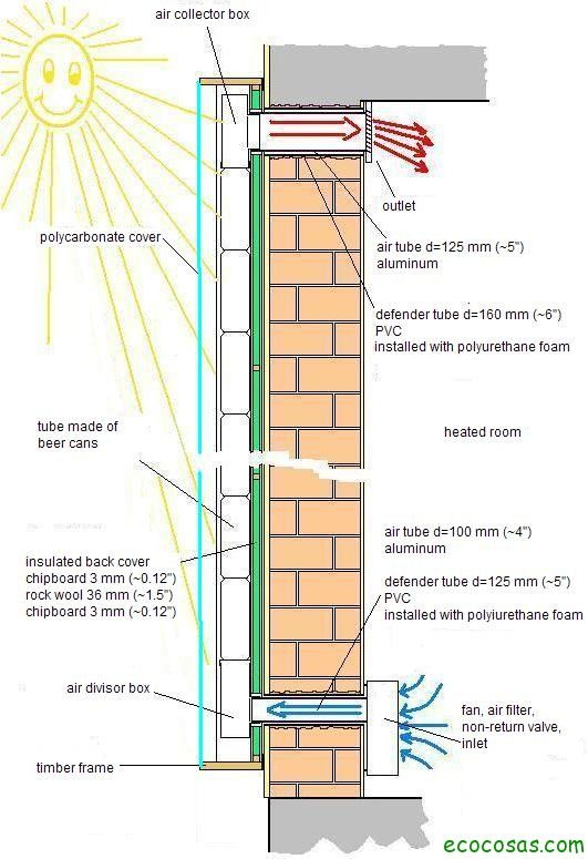 solar air heater principle en Calefactor solar gratis con latas de refresco o cerveza.