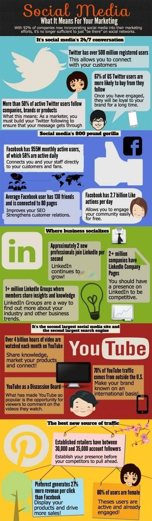 Social Media - What It Means For Your Marketing #infographic