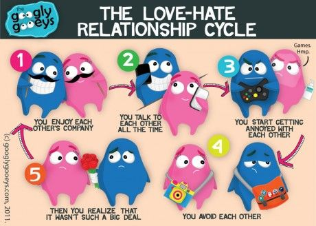 The Love-Hate Relationship Cycle Click here for more cycles. With whom do you have a love-hate relat