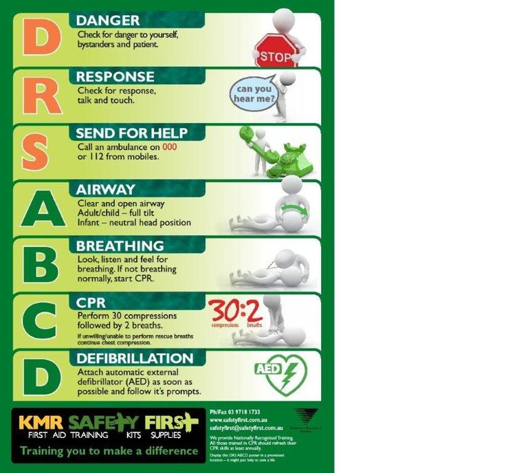 Anaphylaxis Posters to Download DRSABCD CPR Wall Chart