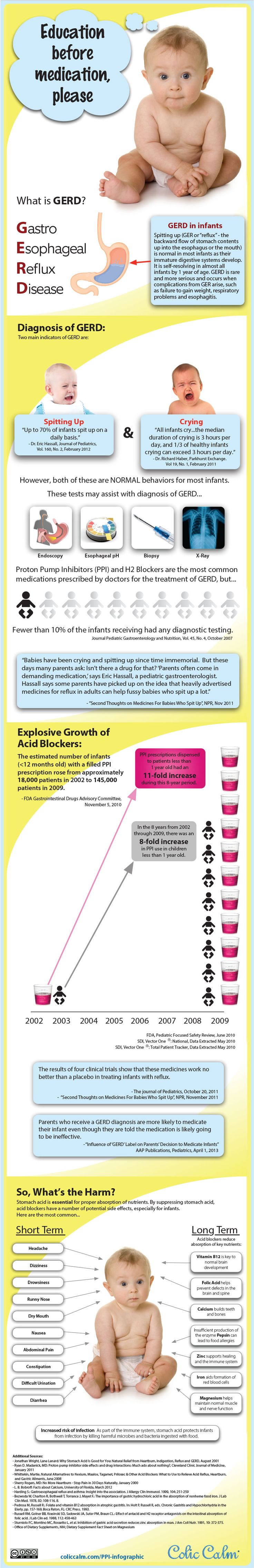 The growth of GERD and reflux drugs for babies, infants and newborns. Are parents over-reacting to spit-up and crying?