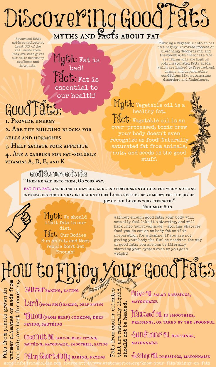 Good Fats vs Bad Fats {Myths and Facts on Fat}