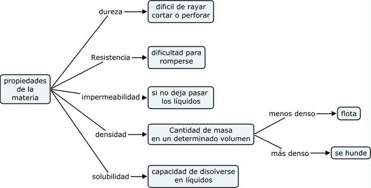propiedades de la materia-2