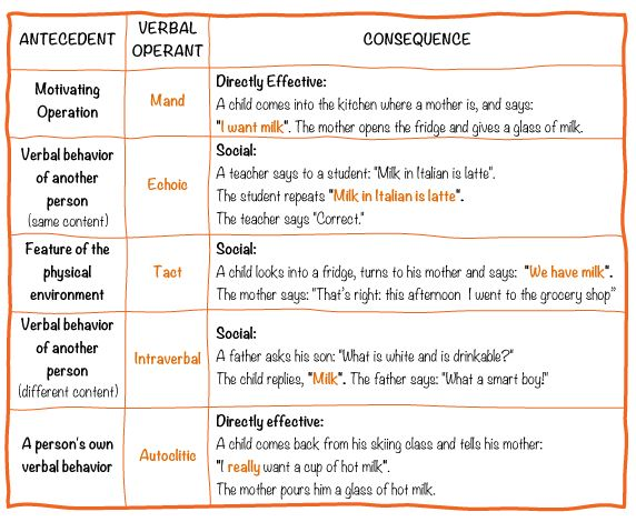 Verbal Operants - Verbal behavior (VB) is based on Skinner's behavioral analysis of language and on the principles and similar teaching procedures of Applied Behavior Analysis (Skinner 1957). Verbal behavior identifies language as learned behavior caused by the same environmental variables that control nonverbal behavior
