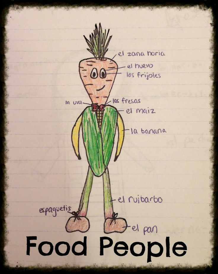 Food People Drawings: A simple way to review food, body, and clothing vocabulary.