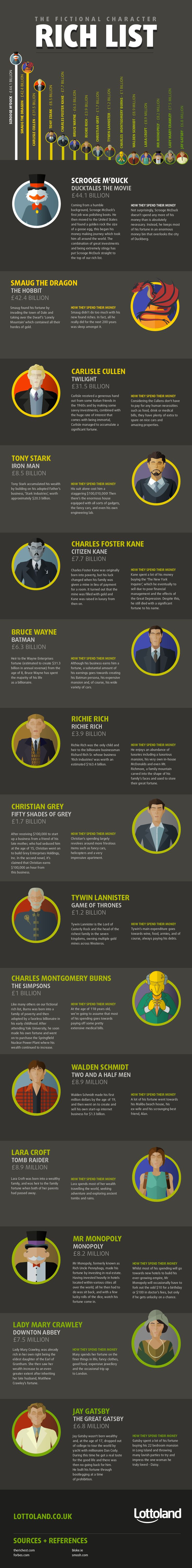 Ultimate Rich List of Fictional Characters #Infographic #SuccessStories