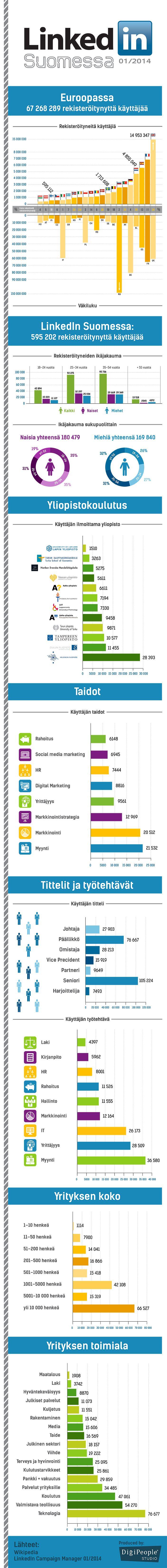 LinkedIn Suomessa Infograafi tiivistää rekisteröityneet suomalaiset LinkedInissä tammikuussa 2014. Infograafin alussa pientä vertailua Euroopan muihin maihin suhteutettuna väkilukuun. Suomalaiset LinkedIn Suomessa Infograafin data on kerätty LinkedIn mainostyökalun kautta. ** Looking for social media recruitment / job hunting, personal / employer branding advice or LinkedIn support? Contact me at tom.laine@innopinion.com. Read more about me at https://www.linkedin.com/in/tomlaine