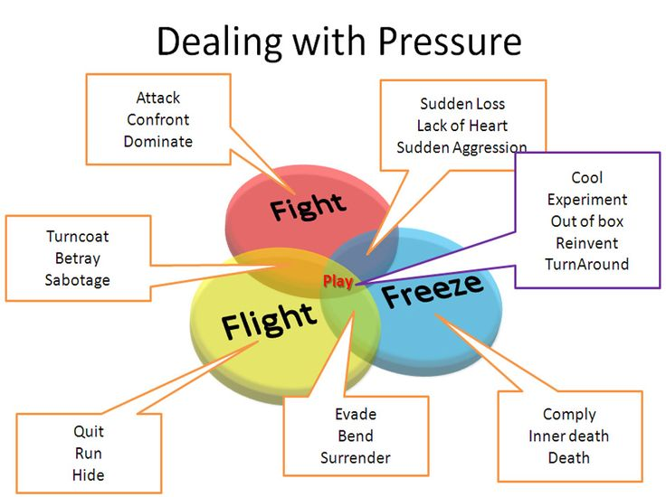 ... systemic reactions to pressure: variations of freeze, flight or fight