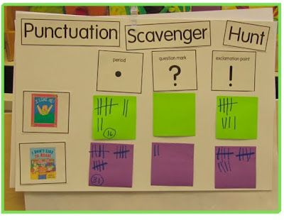 Punctuation Scavenger Hunt - look in books and tally the number of times each punct mark was used. Bump it up and have kids copy down the sentence and bring to group and share. Read aloud for oral fluency and discuss how punctuation affects how the sentence is read out loud.