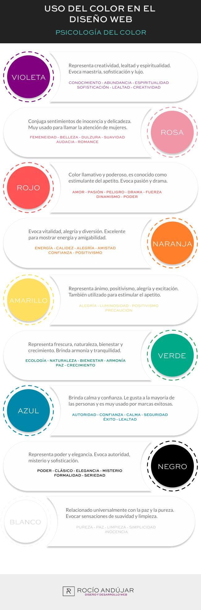 infografia uso del color en el diseño web. Psicología de los colores: violeta, rosa, rojo, naranja, amarillo, verde, azul, negro y blanco.