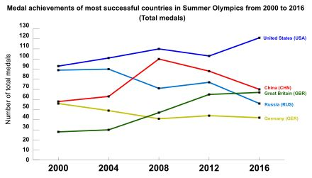 Most successful countries in Summer Olympics from 2000 to 2016 by the number of medals.