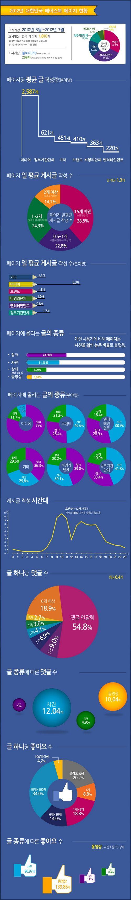 [인포그래픽] 기업·정부·NGO 페이스북 활동 지수 | Bloter.net