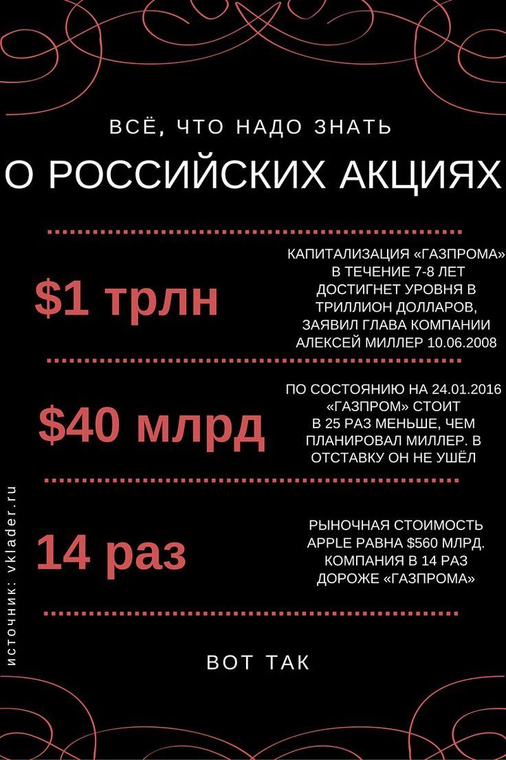 1) Капитализация «Газпрома» в течение 7-8 лет достигнет уровня в триллион долларов, заявил председатель правления компании Алексей Миллер 10.06.2008. 2) По состоянию на 24.01.2016 «Газпром» стоит в…
