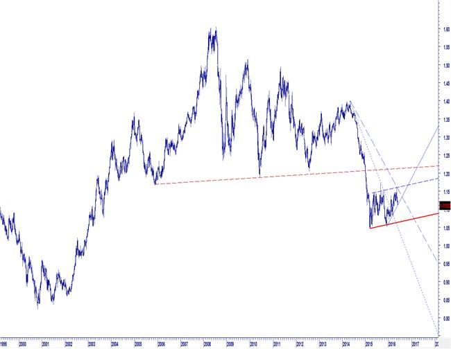 EUR USD LONG TERM