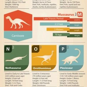 ABC's of Dinosaurs - A to Z Names of Dinosaurs