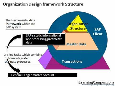 Chapter 13 SAP ERP FICO General Ledger Master Account - Block