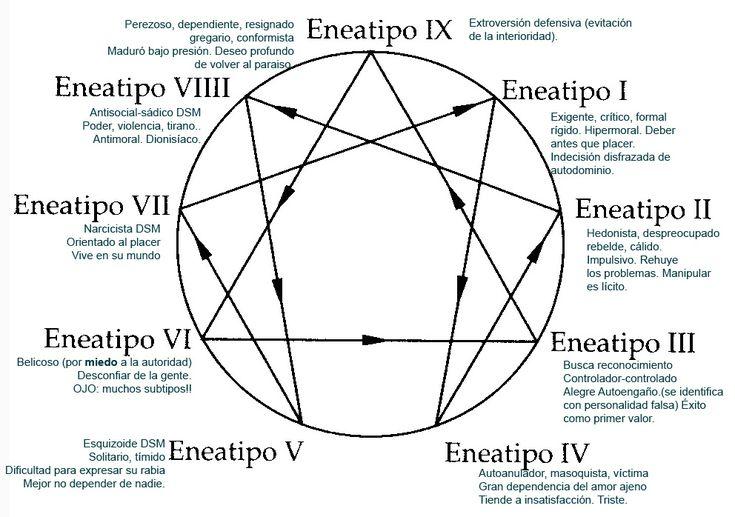 Eneagramas, eneatipos y Claudio Naranjo | neurociencia neurocultura