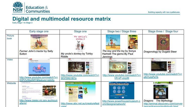 Digital & Multimodal resource matrix from NSW DEC. ES1- stage 3