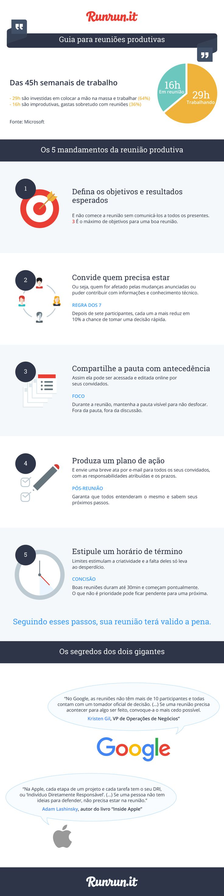 395 best infogrficos images on pinterest entrepreneurship infographico reunioes produtivas fandeluxe Choice Image