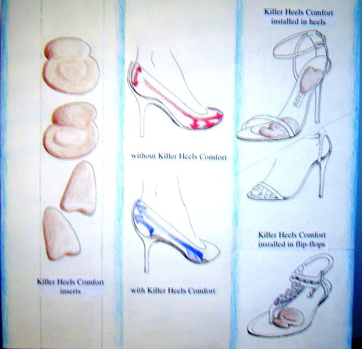 High heel shoe comfort illustrated. This is an illustration of how Killer Heels Comfort inserts function to increase comfort in high heels - and in the last illustration in flip flops too.  Pain is prevented from occuring at two places - at the toes and at the heel. Pressure is relieved completely at the toes and alleviated by a ball of foot cushion under the foot. Pain at the toes in high heels is from pressure, and pain in the heel area is from chafing due to heel gapping.