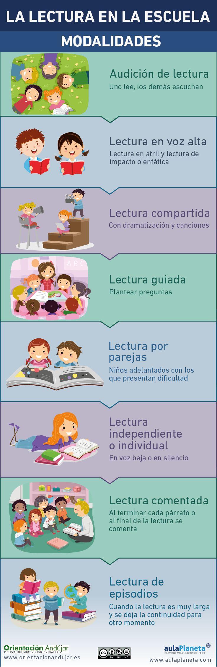 Infografía: Modalidades de lectura en la escuela