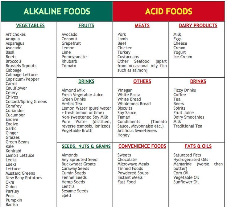 Gout Natural Food Remedies Alkaline Water