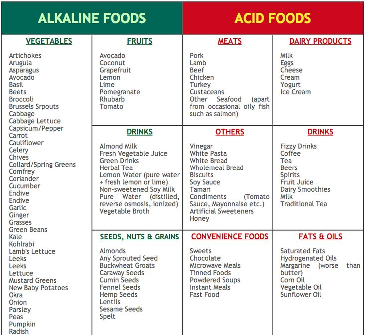 High Ph Diet Foods