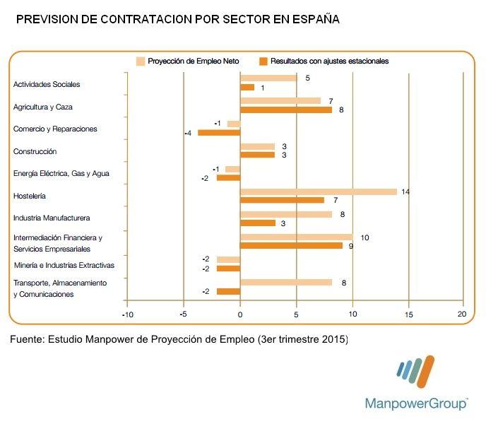 Previsión de la #contratación durante el 3er trimestre de 2015 por sectores. Fuente: Estudio Manpower de Proyección de #empleo. #rrhh