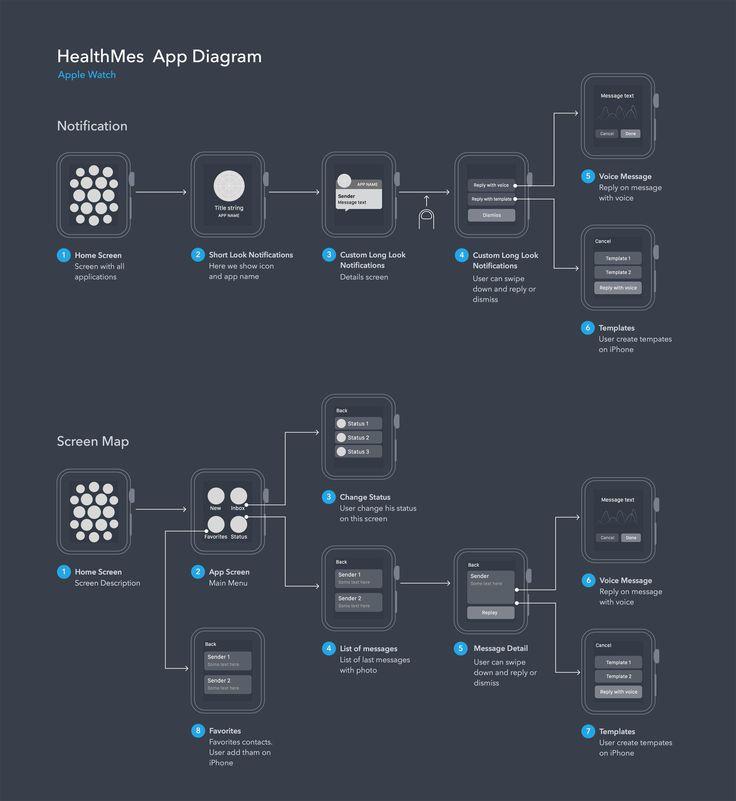 User Flow Diagram for Apple Watch App