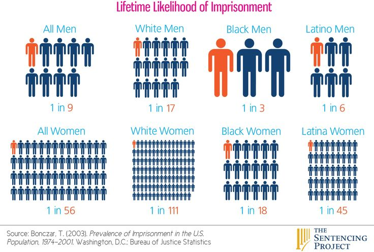 Alexis Hardy: #DeathPenalty #RacistIncarceration . When it comes to the death penalty, the American prison system is 4 times more likely to sentence a black person to the death penalty. Additionally, if a white person was murdered versus a black person, the murderer would be twice as likely to be sentenced to death. This backs up the argument that black lives don't matter as much as white lives in the criminal justice system. (Fitzgerald, 2014, p. 316). #Chapter9