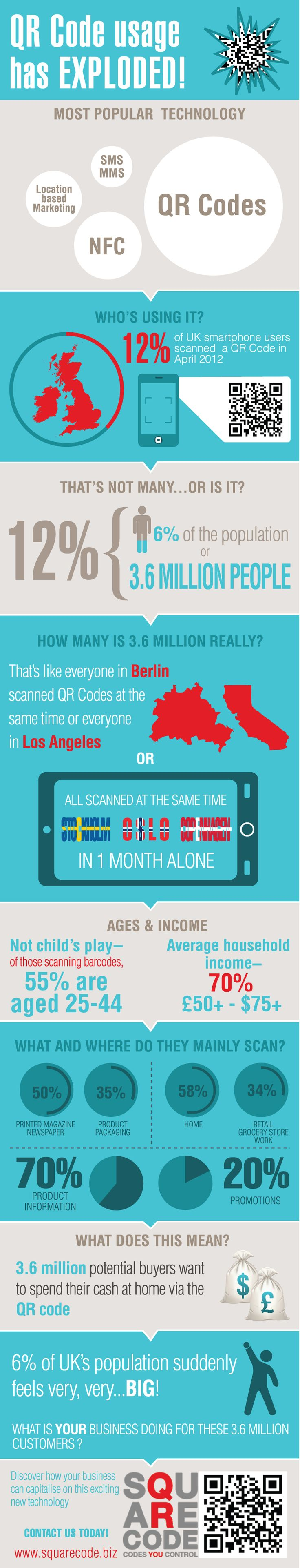 Predictions Came True: QR Codes Usage Has Taken Off: QR Code Usage in the UK 2012