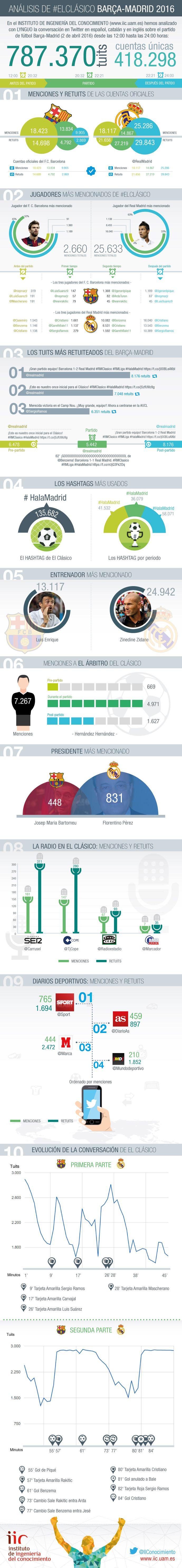 Análisis del partido Barcelona-Real Madrid 2016 en Twitter #infografia