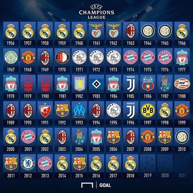 Hdwallpaper2013.com links download in high resolution desktop and background wallpapers. Les vainqueurs en Ligue des Champions . #inter #fcim #