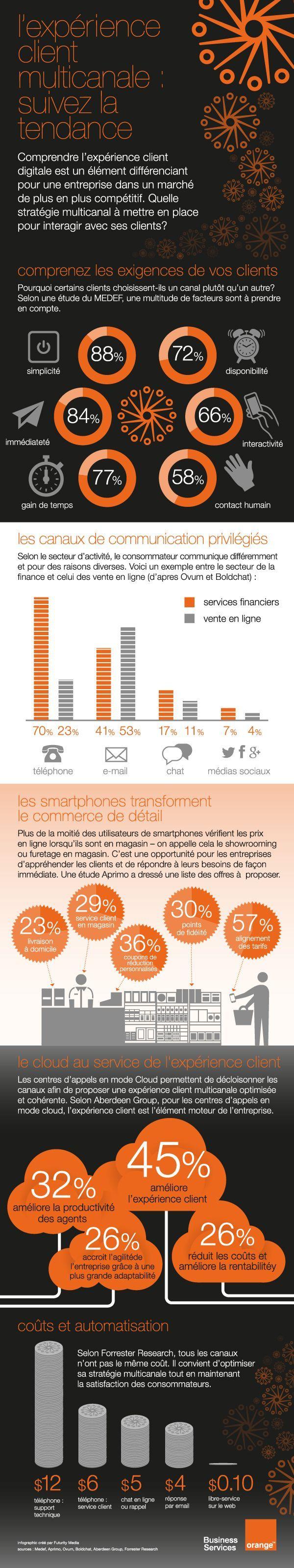 [infographie] l'expérience client multicanal : suivez la tendance | Orange Business Services