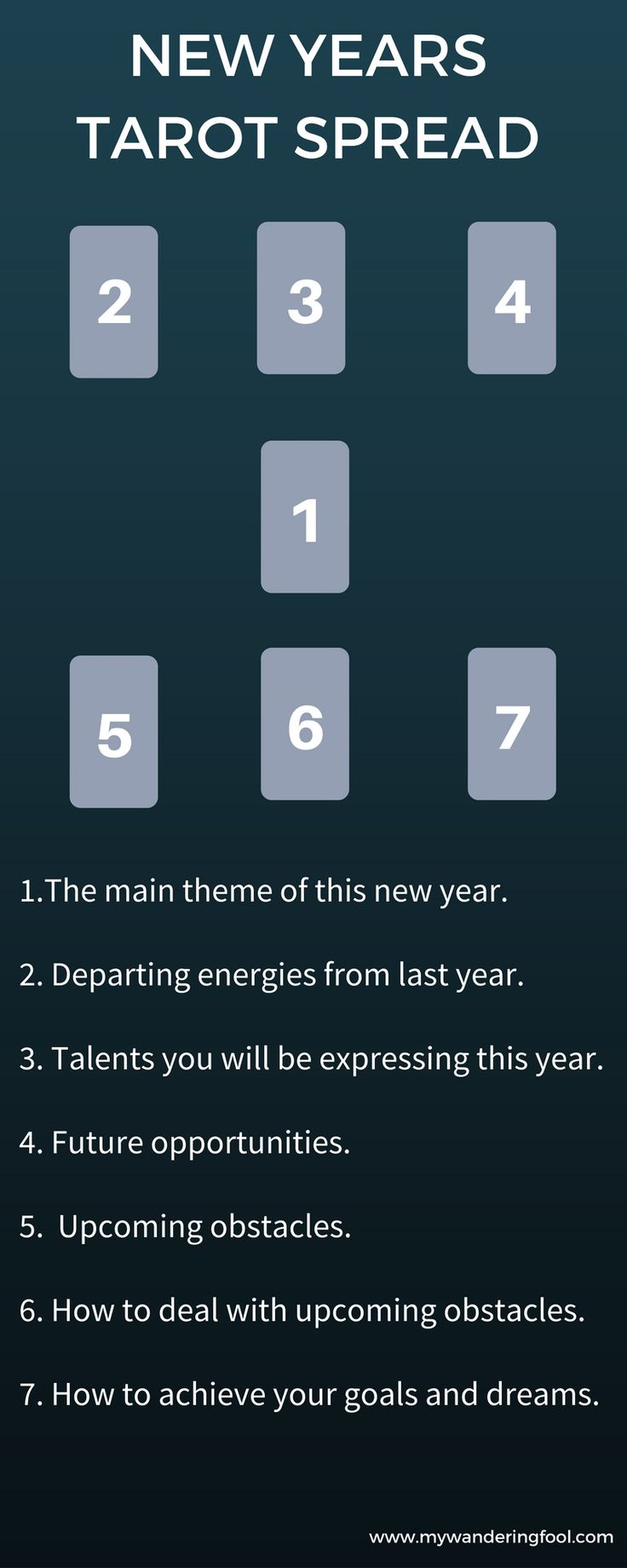 New Year's Tarot Spread - Great for Planning and Goal Setting!