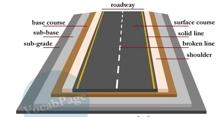 Roads are made up of four layers. These include: Layers of road construction Sub-grade: Native soil underneath a road. Sub-b...