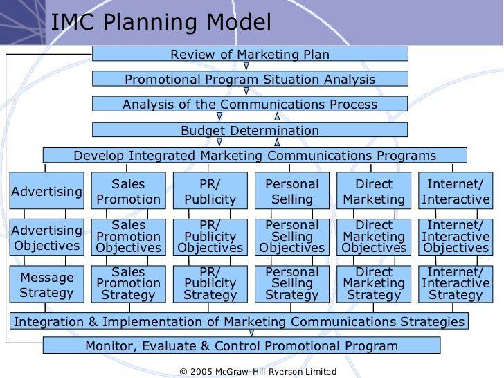 35 best mrktg plan info images on Pinterest | Marketing plan ...