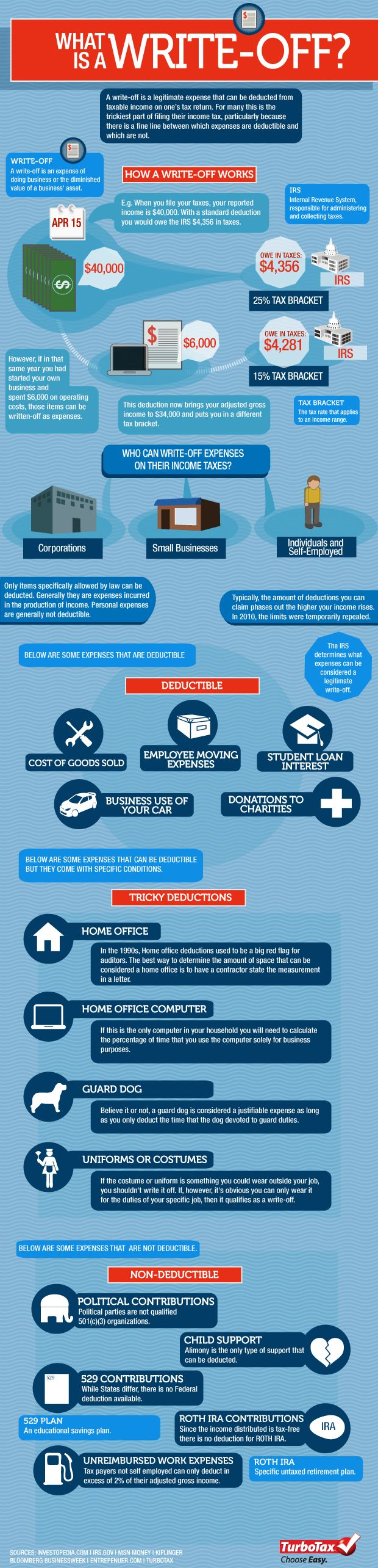 What Is A Tax Write Off? | Tax Break: The TurboTax Blog. Accounting Student Accounting BasicsFinancial ...