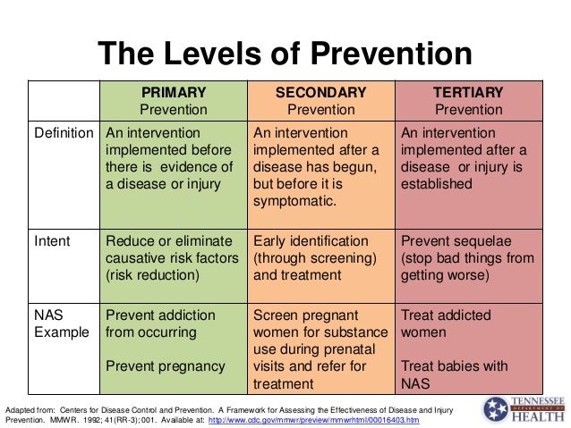 The 3 Levels of Prevention: Primary, Secondary , and Tertiary. The 3 levels of prevention works together to prevent disease at different stages. Primary prevention focuses on eliminating risk factors, Secondary prevention works on early identification such as screening and early treatment before the disease progresses, and lastly Tertiary prevention focuses on creating preventative strategies to regulate and maintain the disease so that it does not escalate and get worse.