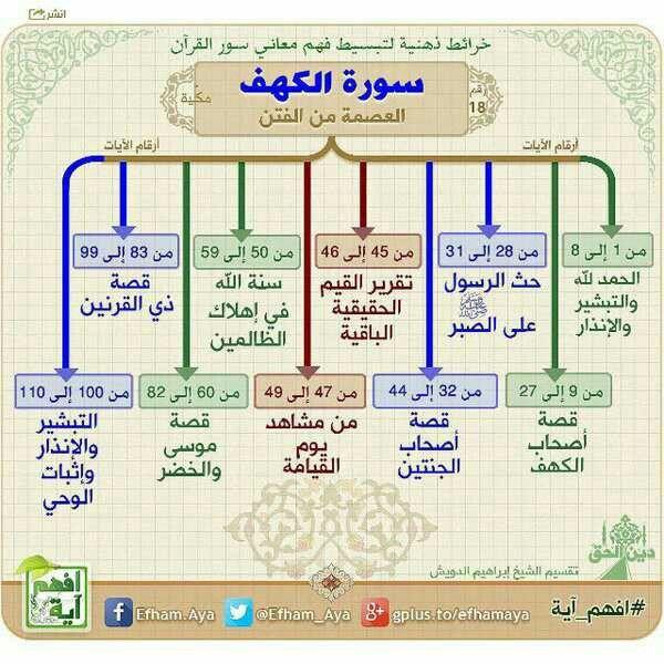 خرائط ذهنية لتبسيط فهم معاني سور القرآن الكريم سورة الكهف العاصمة من الفتن Quran Recitation Quran Tafseer Islam Beliefs