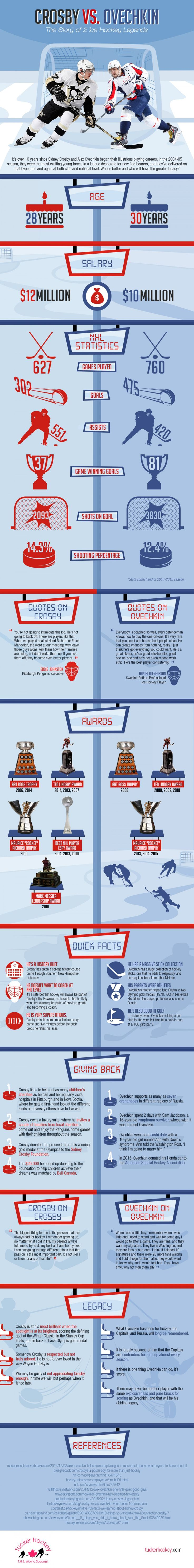 Tucker Hockey has created the following infographic comparing Sidney Crosby and Alex Ovechkin. Both have dominated the NHL for over 10 years. This infographic explores which player is better and who may have the greater legacy.